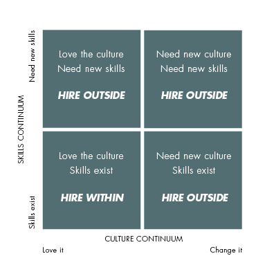 Two Common Hiring Mistakes