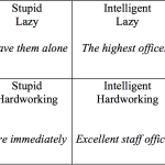 "The Effectiveness of a ""Lazy, Intelligent"" Leader"