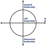 Three Ways Lateral Leadership Develops (and Proves) Your Leadership